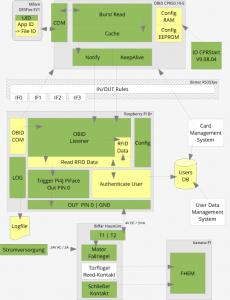 2015-09-10-Architektur-Schaubild