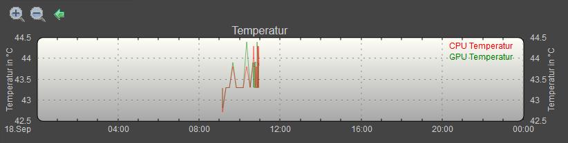 cpu_gpu_temperatur