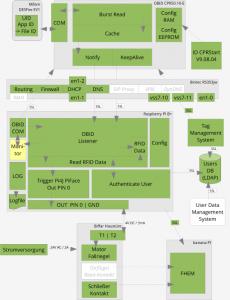 2015-11-27-Architektur-Schaubild